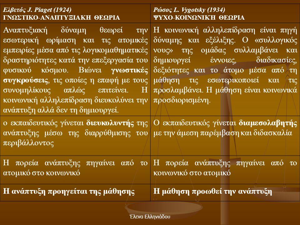 Έλενα Ελληνιάδου Κριτική  Στη Δύση: η θεωρία του συμπορεύτηκε με αυτή του Jean Piaget  Piaget (Γνωστικός Εποικοδομισμός): η ανάπτυξη προηγείται και