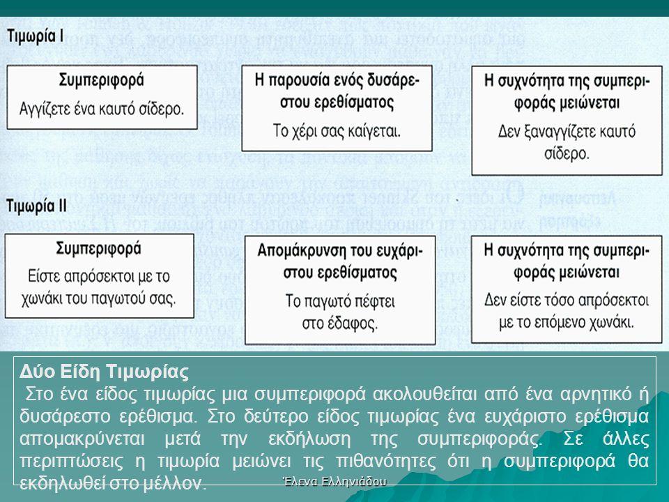 Έλενα Ελληνιάδου Αρχές λειτουργικής μάθησης  Θετική και αρνητική ενίσχυση- αυξάνει ή μειώνει την πιθανότητα επανάληψης μιας συμπεριφοράς.  Διάκριση/