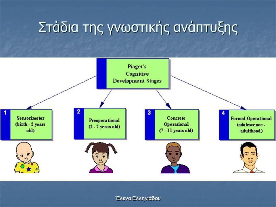 Έλενα Ελληνιάδου Νοητικά σχήματα  Τα νοητικά σχήματα πάντα εμπεριέχουν αφομοίωση και συμμόρφωση  …αλλά σε διαφορετικές ποσότητες  Η νοημοσύνη είναι