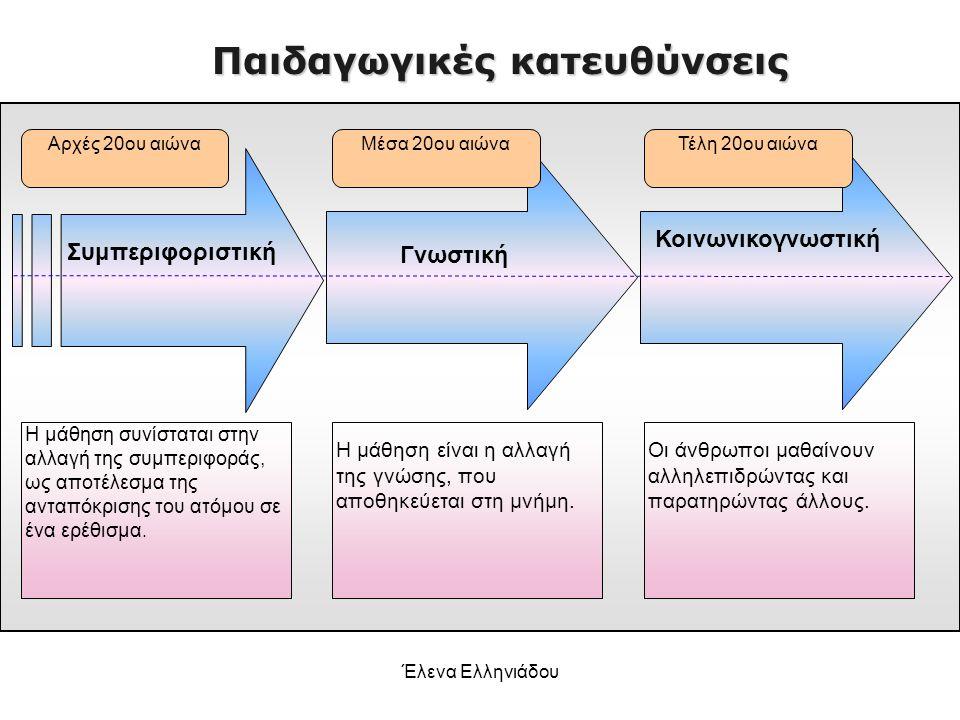 Έλενα Ελληνιάδου Συμπεριφοριστικές θεωρίες μάθησης ◘ ο συμπεριφορισμός δεν ενδιαφέρεται για την εσωτερική (τη νοητική) λειτουργία των υποκειμένων αλλά εστιάζει την προσοχή στην ανάλυση των χαρακτηριστικών εισόδου – εξόδου της ανθρώπινης συμπεριφοράς ◘ οι συνδέσεις ενισχύονται μέσω επαναλήψεων ◘ περισσότερες πιθανότητες επανάληψης οι θετικές (επιβράβευση) παρά οι αρνητικές (ποινή) συμπεριφορές [στοιχεία ανατροφοδότησης (feedback)] ◘ η συμπεριφορά διαμορφώνεται και ελέγχεται από τους περιβαλλοντικούς παράγοντες.