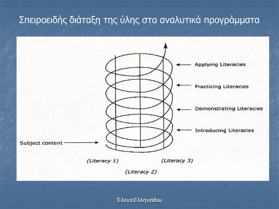 3. Το τρίτο πια στάδιο είναι όταν τα αντικείμενα, οι πράξεις, οι έννοιες αναπαρίστανται πια από σύμβολα συνδεδεμένα με αυτές. Είναι το σύστημα της συμ