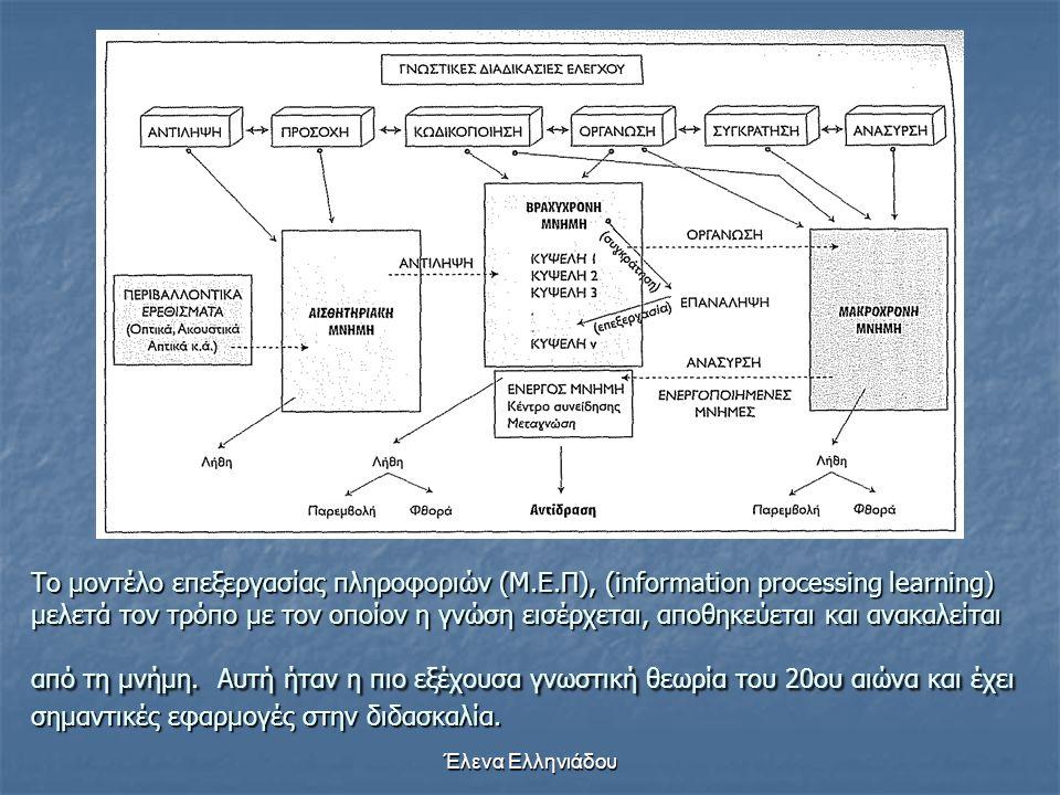 Έλενα Ελληνιάδου Μοντέλο επεξεργασίας της πληροφορίας ◘ το ανθρώπινο πνεύμα μοντελοποιείται ως ένα σύστημα επεξεργασίας της πληροφορίας ◘ κάθε γνωστικ