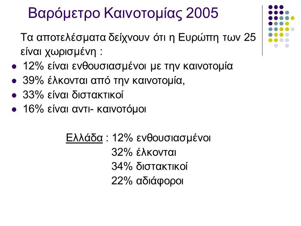 Βαρόμετρο Καινοτομίας 2005 Τα αποτελέσματα δείχνουν ότι η Ευρώπη των 25 είναι χωρισμένη :  12% είναι ενθουσιασμένοι με την καινοτομία  39% έλκονται