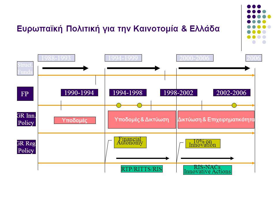 Ευρωπαϊκή Πολιτική για την Καινοτομία & Ελλάδα 1988-1993 Struct. Funds 1994-19992000-20062006 1990-19941994-19981998-20022002-2006 FP GR Inn. Policy G