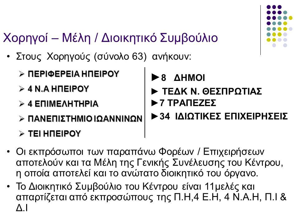 Ευρωπαϊκά Προγράμματα – Κοινοτικές Πρωτοβουλίες που έχει υλοποιήσει /υλοποιεί το BIC Ηπείρου (1986-2007)  Leonardo Da Vinci (DGXII)  RIS Ηπείρου  ADAPT  ECIP  Recite II  EQUAL Ι  ENtrepreneurship Through Innovation in Epirus  EQUAL ΙΙ  Τοπικές Πρωτοβουλίες Απασχόλησης  (RIS) MERSIN - ΤΟΥΡΚΙΑ  (RIS) Νότια Ανατολική Περιφέρεια – Bourgas, Βουλγαρία