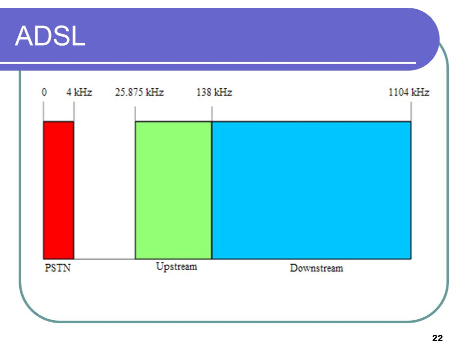 22 ADSL