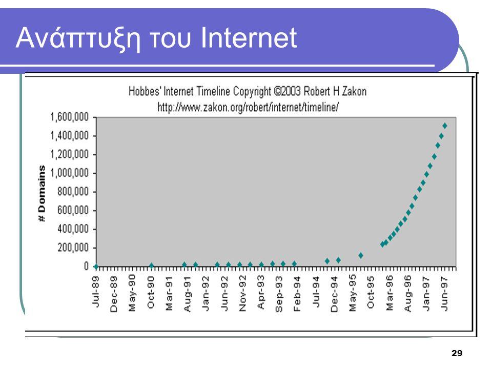 29 Ανάπτυξη του Internet