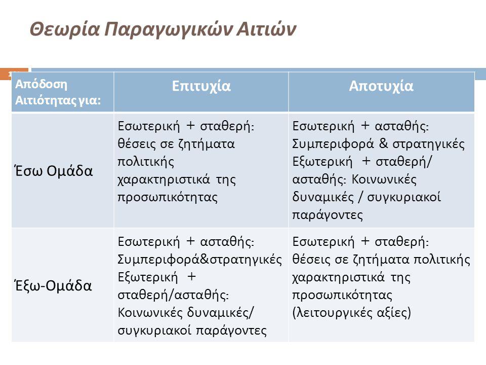 Θεωρία Παραγωγικών Αιτιών 141 Απόδοση Αιτιότητας για: ΕπιτυχίαΑποτυχία Έσω Ομάδα Εσωτερική + σταθερή : θέσεις σε ζητήματα πολιτικής χαρακτηριστικά της