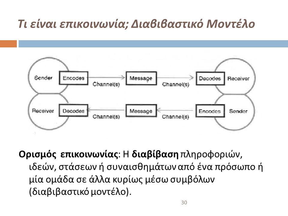 Τι είναι επικοινωνία ; Διαβιβαστικό Μοντέλο Ορισμός επικοινωνίας : Η διαβίβαση πληροφοριών, ιδεών, στάσεων ή συναισθημάτων από ένα πρόσωπο ή μία ομάδα