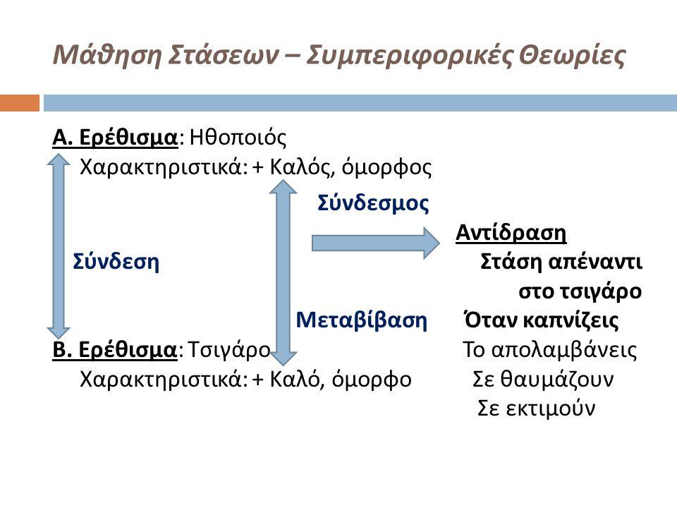 Μάθηση Στάσεων – Συμπεριφορικές Θεωρίες Α. Ερέθισμα : Ηθοποιός Χαρακτηριστικά : + Καλός, όμορφος Σύνδεσμος Αντίδραση Σύνδεση Στάση απέναντι στο τσιγάρ