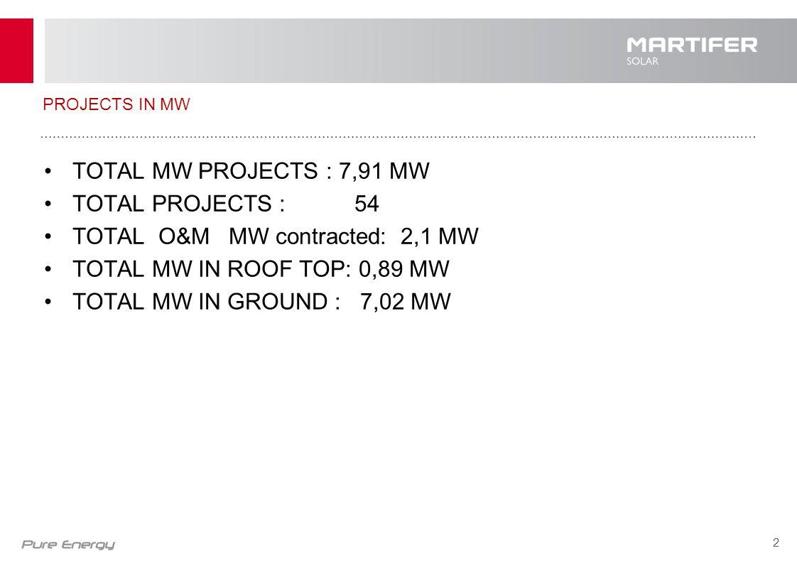 3 MTSH GR H Martifer Solar Hellas ΑΤΕ (MTSH) ιδρύθηκε στις 14 Ιουλίου του 2008 στην Αθήνα.