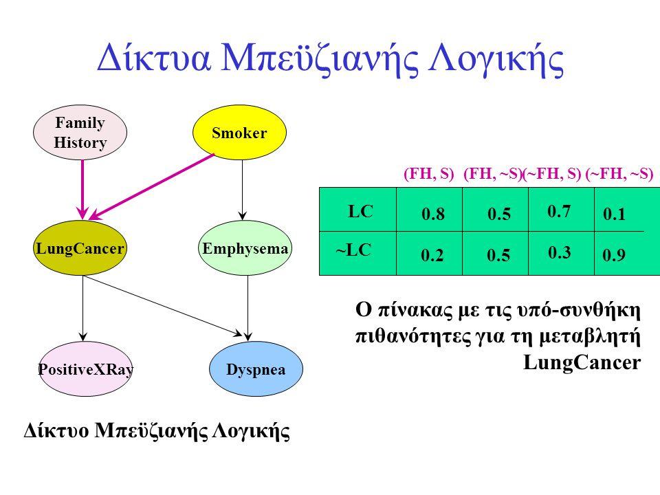 Δίκτυα Μπεϋζιανής Λογικής Family History LungCancer PositiveXRay Smoker Emphysema Dyspnea LC ~LC (FH, S)(FH, ~S)(~FH, S)(~FH, ~S) 0.8 0.2 0.5 0.7 0.3