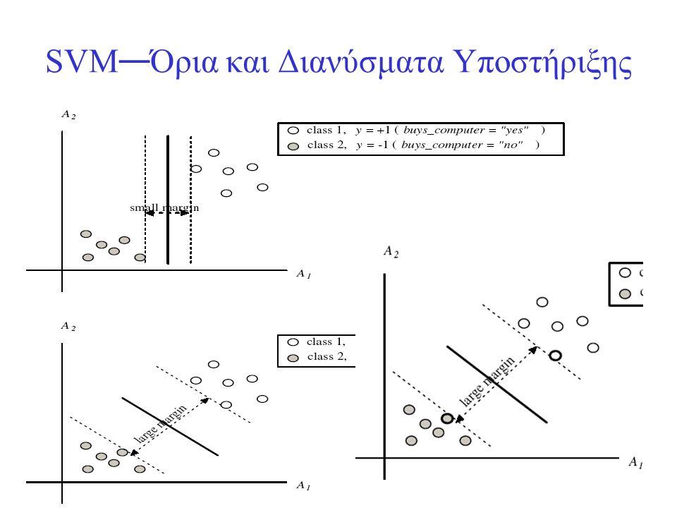 SVM — Όρια και Διανύσματα Υποστήριξης
