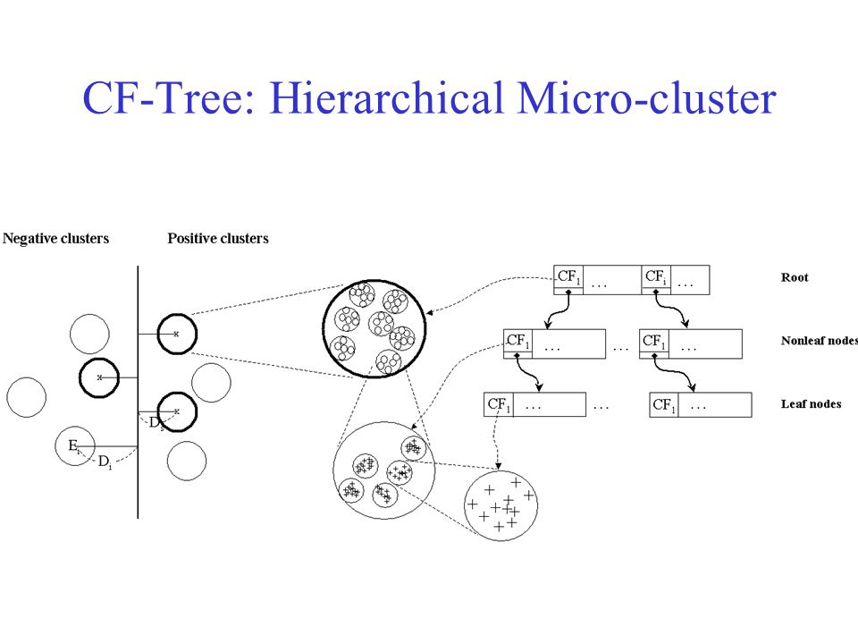 CF-Tree: Hierarchical Micro-cluster