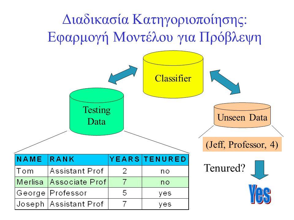 Διαδικασία Κατηγοριοποίησης: Εφαρμογή Μοντέλου για Πρόβλεψη Classifier Testing Data Unseen Data (Jeff, Professor, 4) Tenured?