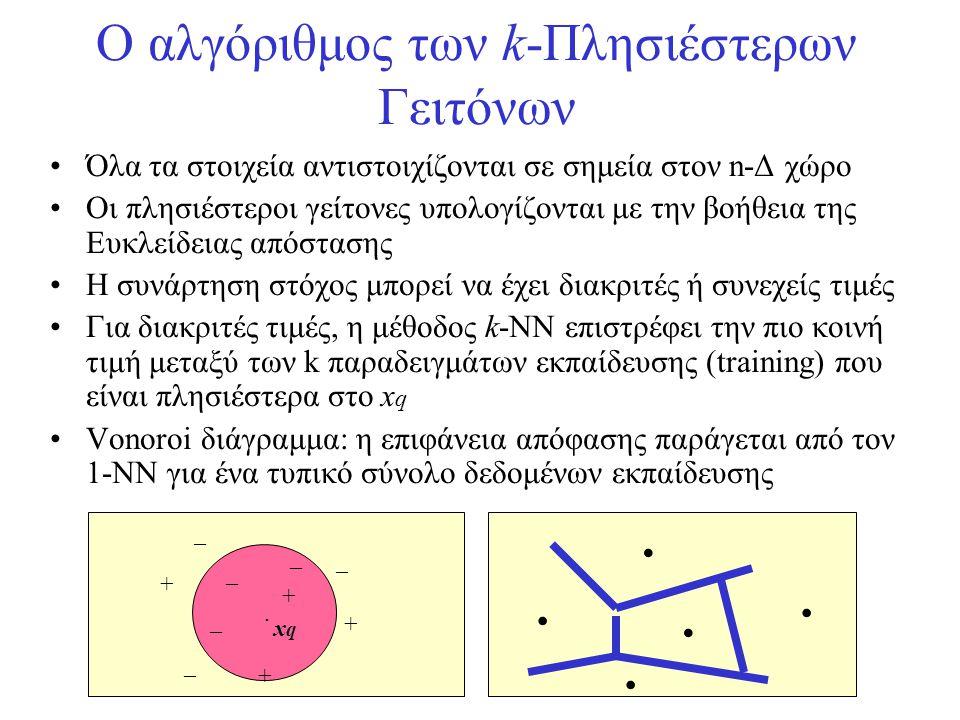 Ο αλγόριθμος των k-Πλησιέστερων Γειτόνων •Όλα τα στοιχεία αντιστοιχίζονται σε σημεία στον n-Δ χώρο •Οι πλησιέστεροι γείτονες υπολογίζονται με την βοήθ