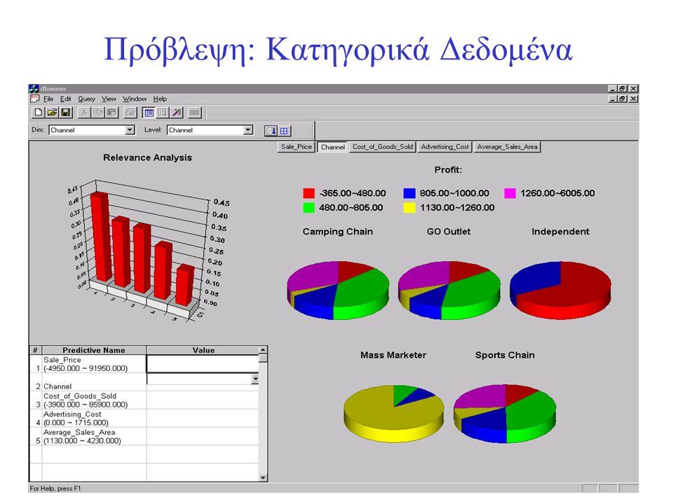 Πρόβλεψη: Κατηγορικά Δεδομένα