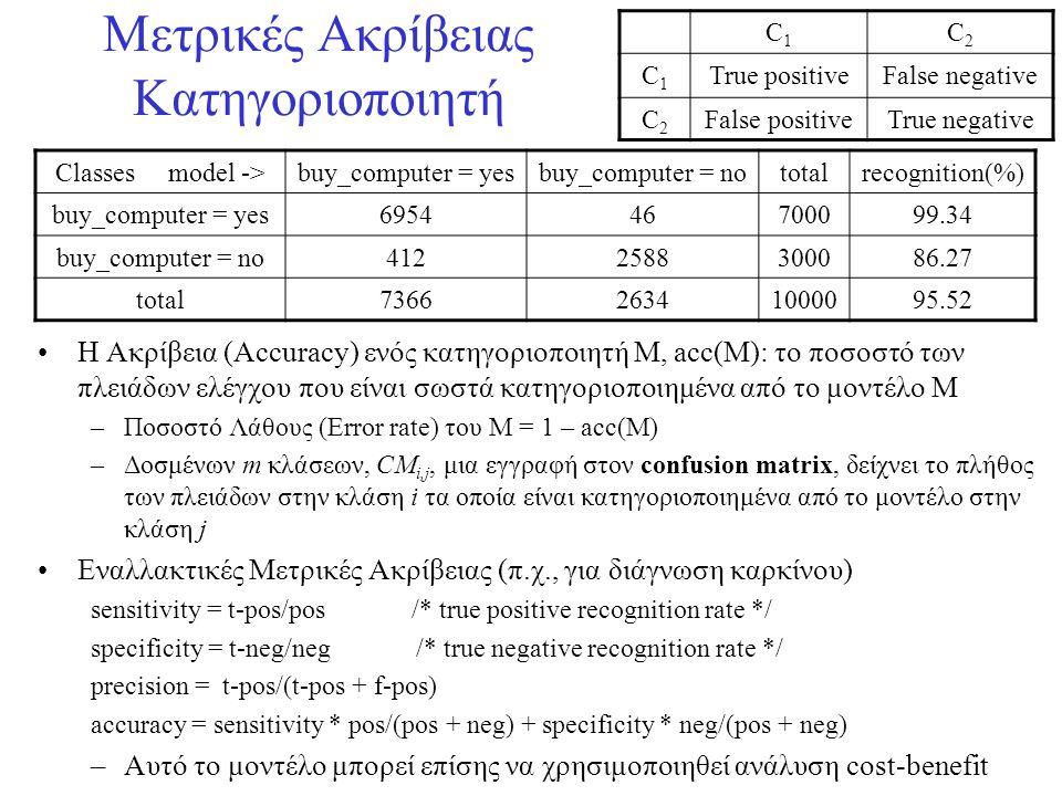 Μετρικές Ακρίβειας Κατηγοριοποιητή •Η Ακρίβεια (Accuracy) ενός κατηγοριοποιητή M, acc(M): το ποσοστό των πλειάδων ελέγχου που είναι σωστά κατηγοριοποι