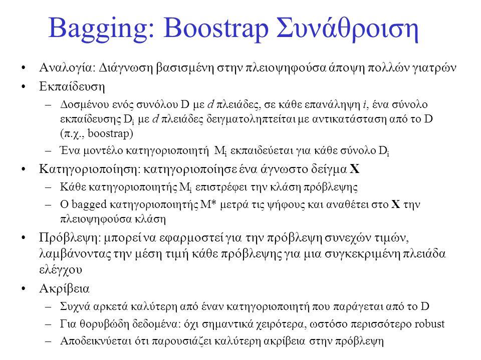 Bagging: Boostrap Συνάθροιση •Αναλογία: Διάγνωση βασισμένη στην πλειοψηφούσα άποψη πολλών γιατρών •Εκπαίδευση –Δοσμένου ενός συνόλου D με d πλειάδες,