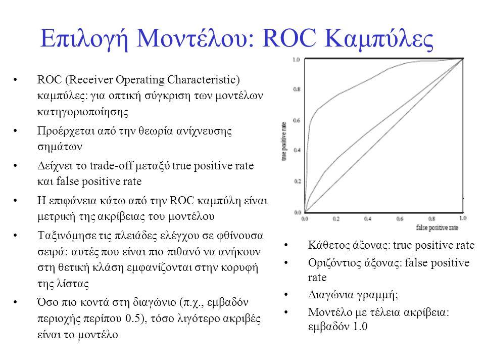 Επιλογή Μοντέλου: ROC Καμπύλες •ROC (Receiver Operating Characteristic) καμπύλες: για οπτική σύγκριση των μοντέλων κατηγοριοποίησης •Προέρχεται από τη