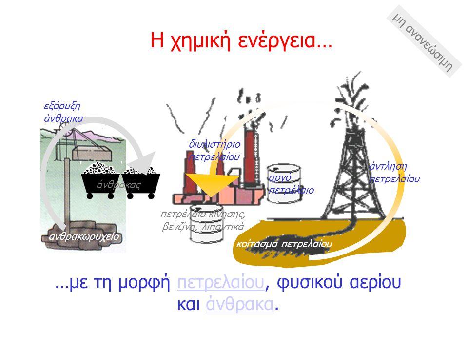 άντληση πετρελαίου εξόρυξη άνθρακα Η χημική ενέργεια… Ένα άλλο μέρος της ηλιακής ενέργειας αποταμιεύεται με τη μορφή χημικής ενέργειας στο ξύλο και στα ορυκτά καύσιμα στο υπέδαφος… ξύλο φωτοσύνθεση ορυκτά καύσιμα