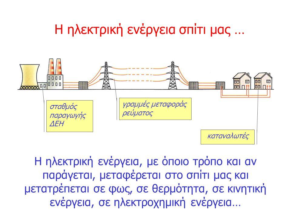 Χημική ενέργεια Ενέργεια βιομάζας Φωτοβολ- ταϊκή Υδροδυνα- μική Αιολική ενέργεια Πυρηνική ενέργεια Γεωθερμικ ή ενέργεια μετατροπέας... Μετατροπές ενέρ