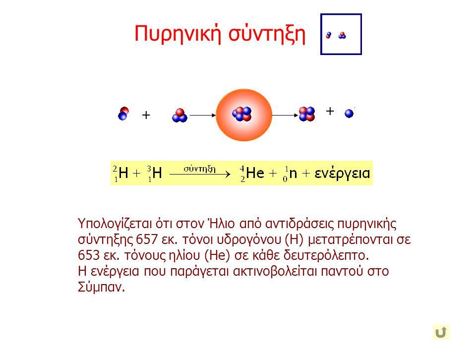 Υπολογίζεται ότι στον Ήλιο από αντιδράσεις πυρηνικής σύντηξης 657 εκ. τόνοι υδρογόνου (Η) μετατρέπονται σε 653 εκ. τόνους ηλίου (He) σε κάθε δευτερόλε
