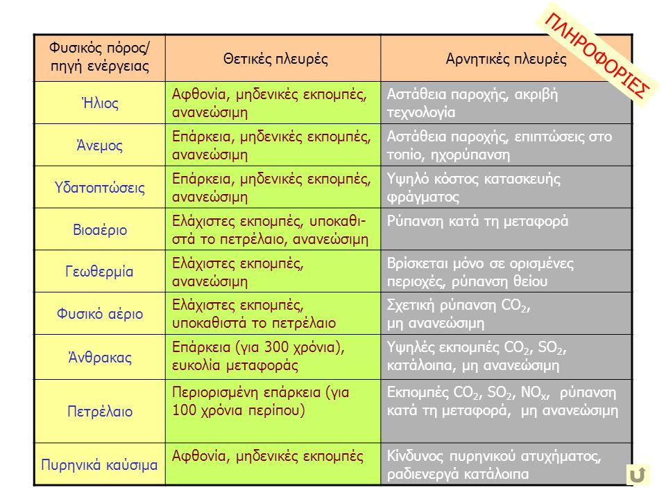 ΠΛΗΡΟΦΟΡΙΕΣ Χημική ενέργεια ορυκτά καύσιμα Ενέργεια βιομάζας χλωρο- φύλλη Φωτοβολ- ταϊκή Υδραυλική ενέργεια νερό Αιολική ενέργεια άνεμος υδροστρόβιλος