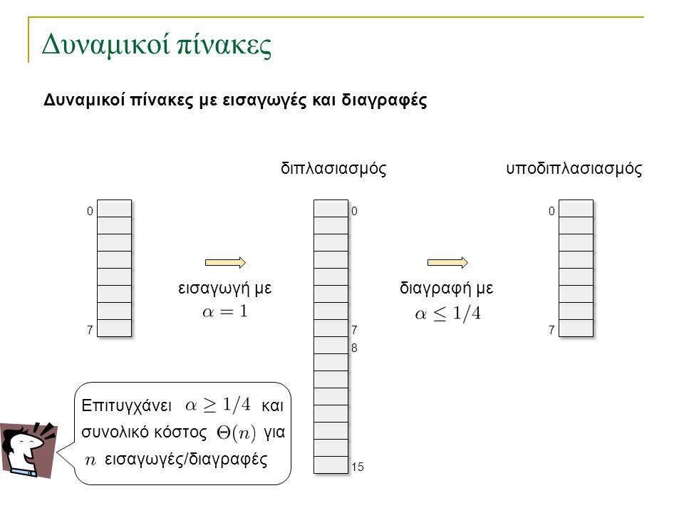 Υλοποίηση Κυκλικής Λίστας Διασύνδεση κυκλικής λίστας για αντικείμενα τύπου int Node next(Node x) : int item(Node x) : Node insert(Node x, int v) : Εισαγάγει το αντικείμενο v σε νέο κόμβο μετά τον κόμβο x.