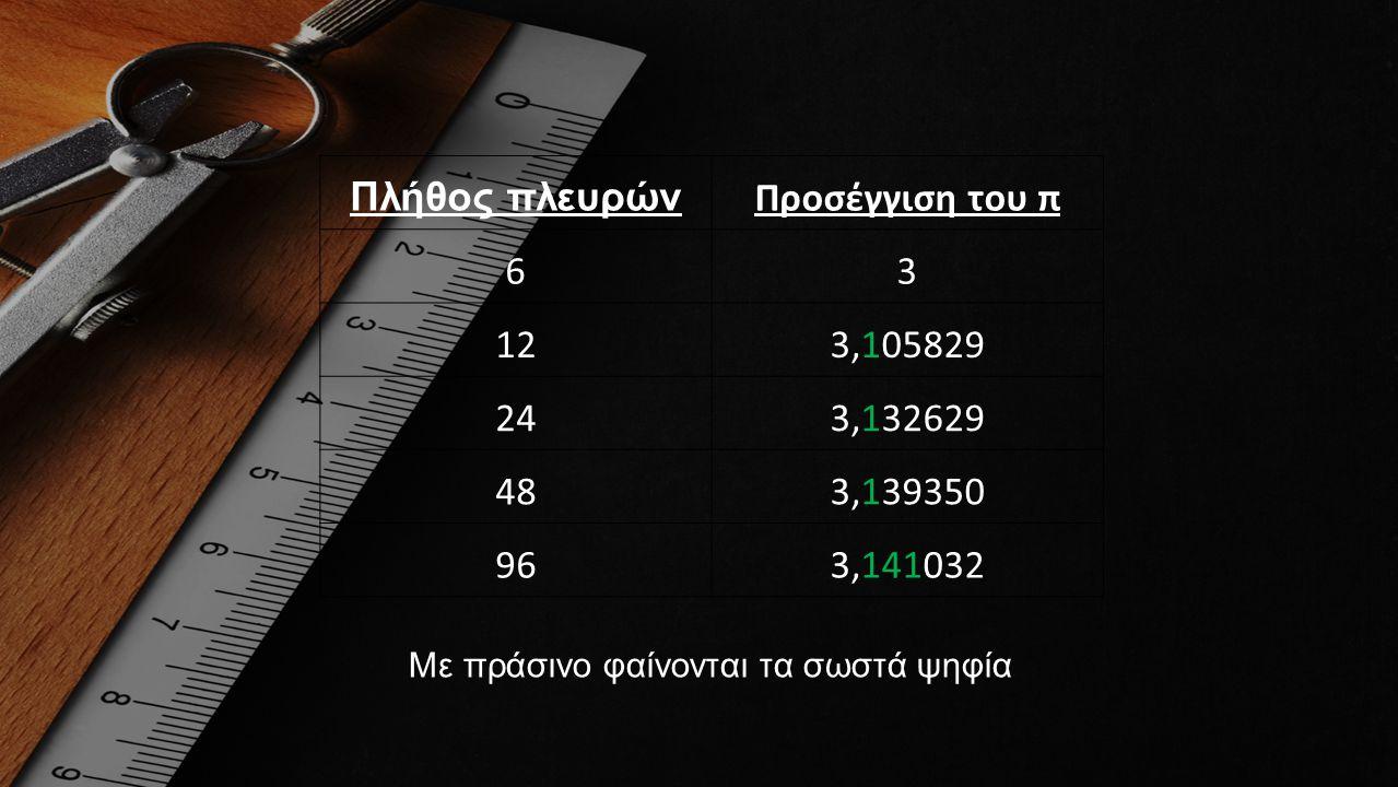 Πλήθος πλευρών Προσέγγιση του π 63 123,105829 243,132629 483,139350 963,141032 Με πράσινο φαίνονται τα σωστά ψηφία