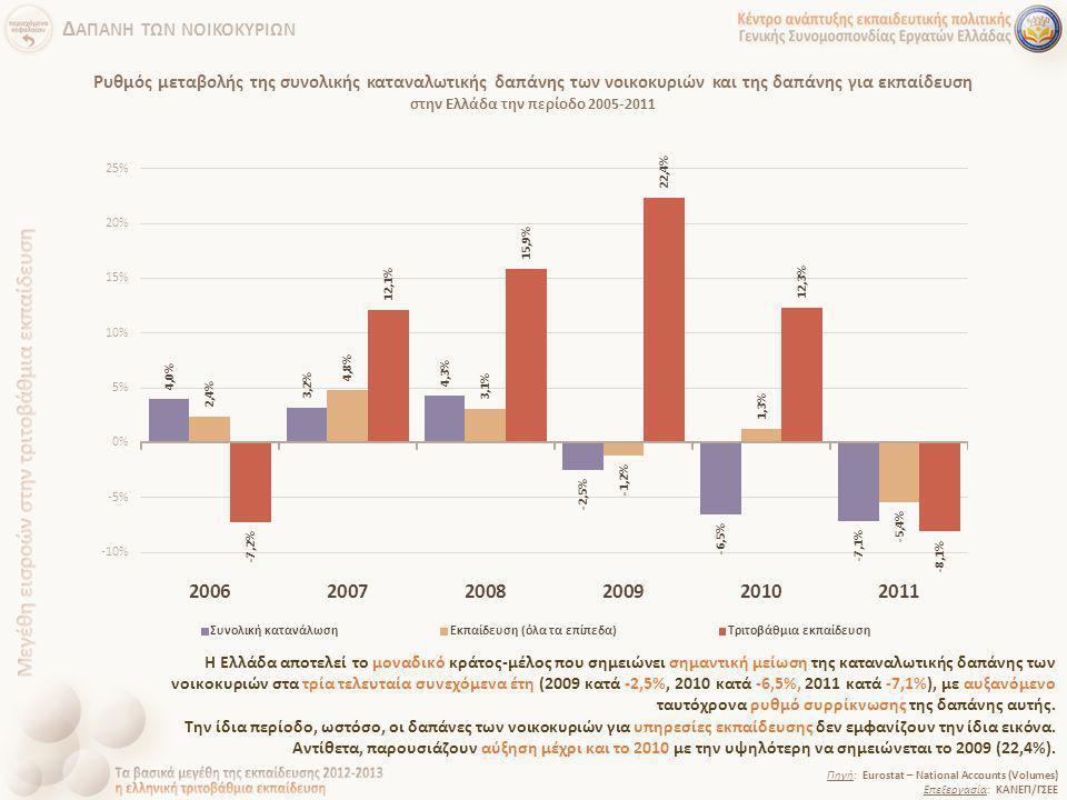 Ρυθμός μεταβολής της συνολικής καταναλωτικής δαπάνης των νοικοκυριών και της δαπάνης για εκπαίδευση στην Ελλάδα την περίοδο 2005-2011 Πηγή: Eurostat –