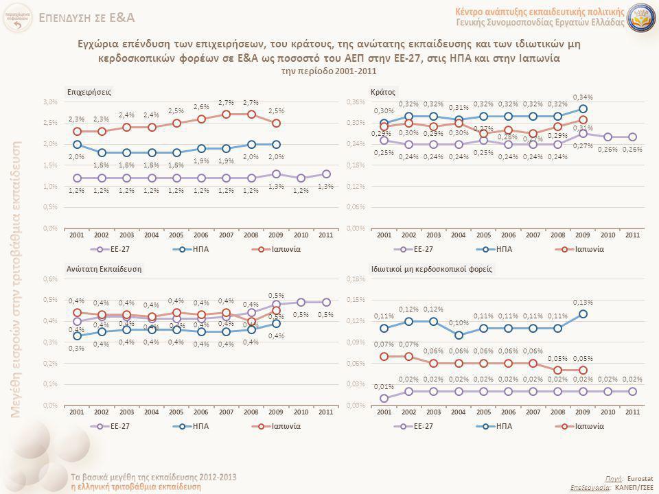 Εγχώρια επένδυση των επιχειρήσεων, του κράτους, της ανώτατης εκπαίδευσης και των ιδιωτικών μη κερδοσκοπικών φορέων σε Ε&Α ως ποσοστό του ΑΕΠ στην ΕΕ-2