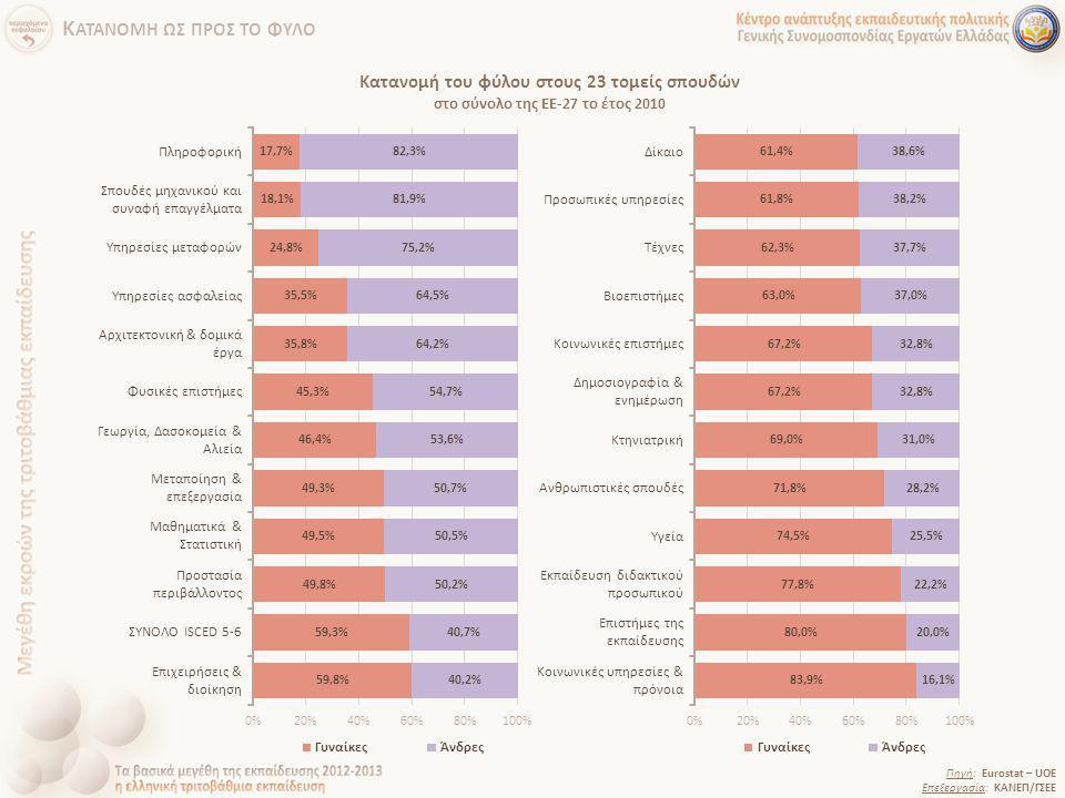 Κατανομή του φύλου στους 23 τομείς σπουδών στο σύνολο της ΕΕ-27 το έτος 2010 Πηγή: Eurostat – UOE Επεξεργασία: ΚΑΝΕΠ/ΓΣΕΕ Κ ΑΤΑΝΟΜΗ ΩΣ ΠΡΟΣ ΤΟ ΦΥΛΟ