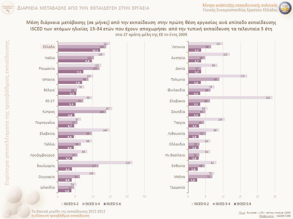 Μέση διάρκεια μετάβασης (σε μήνες) από την εκπαίδευση στην πρώτη θέση εργασίας ανά επίπεδο εκπαίδευσης ISCED των ατόμων ηλικίας 15-34 ετών που έχουν α