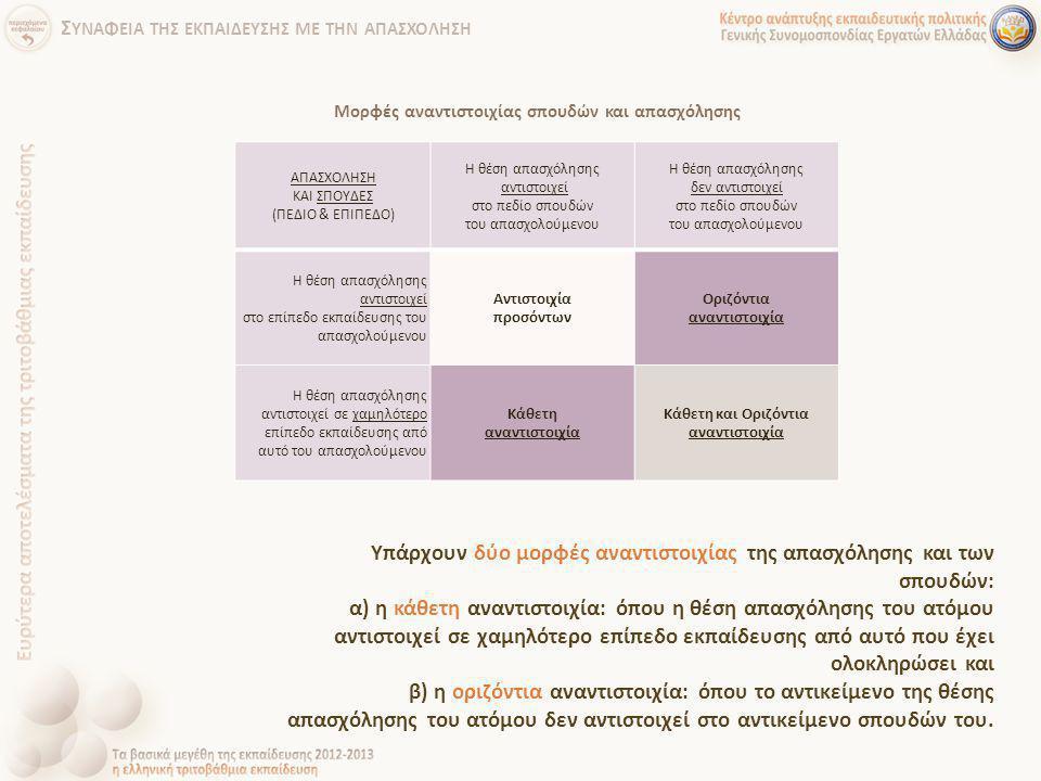 Υπάρχουν δύο μορφές αναντιστοιχίας της απασχόλησης και των σπουδών: α) η κάθετη αναντιστοιχία: όπου η θέση απασχόλησης του ατόμου αντιστοιχεί σε χαμηλ