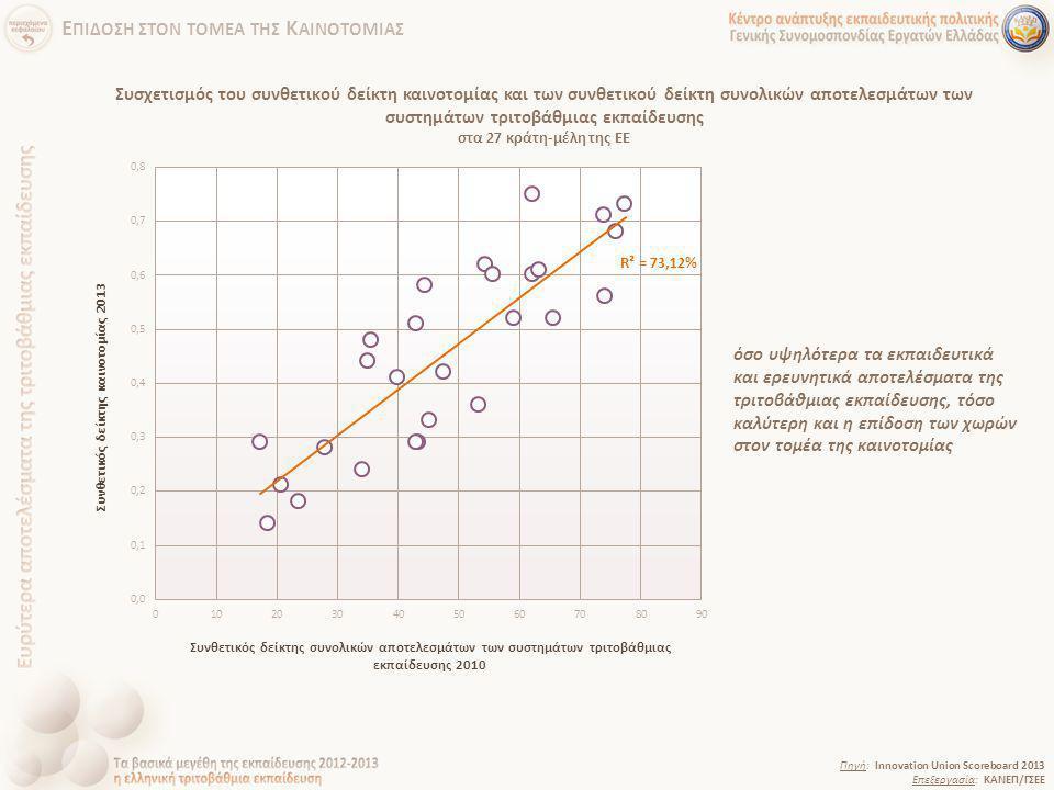 Συσχετισμός του συνθετικού δείκτη καινοτομίας και των συνθετικού δείκτη συνολικών αποτελεσμάτων των συστημάτων τριτοβάθμιας εκπαίδευσης στα 27 κράτη-μ