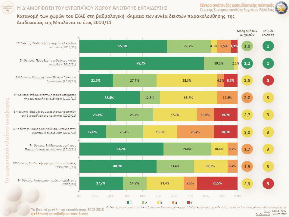 Κατανομή των χωρών του ΕΧΑΕ στη βαθμολογική κλίμακα των εννέα δεικτών παρακολούθησης της Διαδικασίας της Μπολόνια το έτος 2010/11 Πηγή: EACEA 2012 Επε