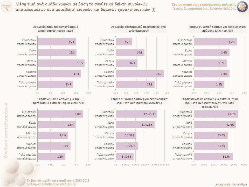 Επεξεργασία: ΚΑΝΕΠ/ΓΣΕΕ Μέση τιμή ανά ομάδα χωρών με βάση το συνθετικό δείκτη συνολικών αποτελεσμάτων ανά μεταβλητή εισροών και δομικών χαρακτηριστικώ