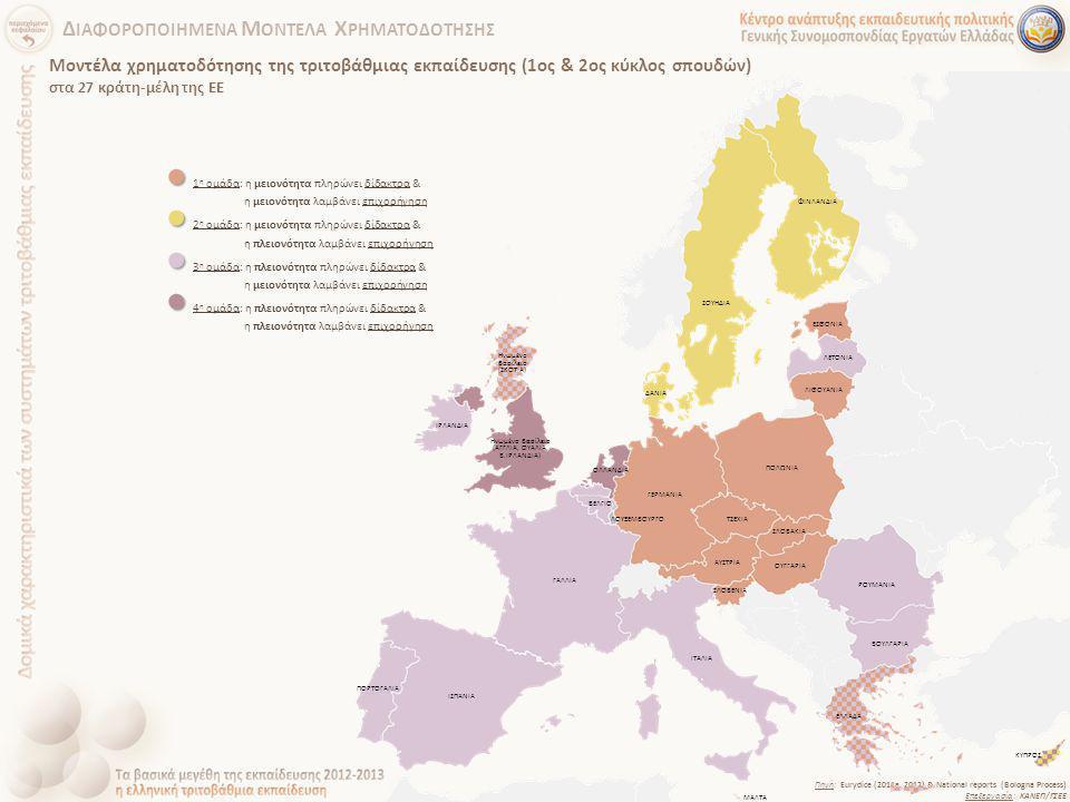 Πηγή: Eurydice (2011a, 2012) & National reports (Bologna Process) Επεξεργασία: ΚΑΝΕΠ/ΓΣΕΕ Μοντέλα χρηματοδότησης της τριτοβάθμιας εκπαίδευσης (1ος & 2