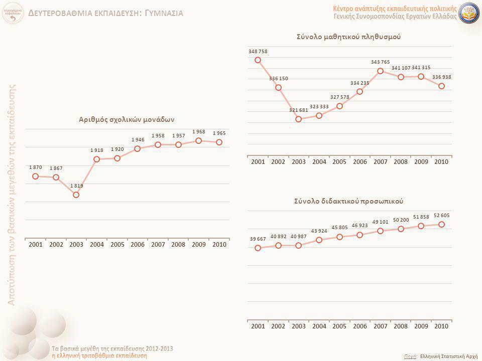 Πηγή: Ελληνική Στατιστική Αρχή Δ ΕΥΤΕΡΟΒΑΘΜΙΑ ΕΚΠΑΙΔΕΥΣΗ : Γ ΥΜΝΑΣΙΑ