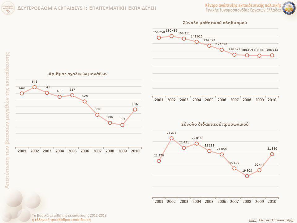 Πηγή: Ελληνική Στατιστική Αρχή Δ ΕΥΤΕΡΟΒΑΘΜΙΑ ΕΚΠΑΙΔΕΥΣΗ : Ε ΠΑΓΓΕΛΜΑΤΙΚΗ Ε ΚΠΑΙΔΕΥΣΗ