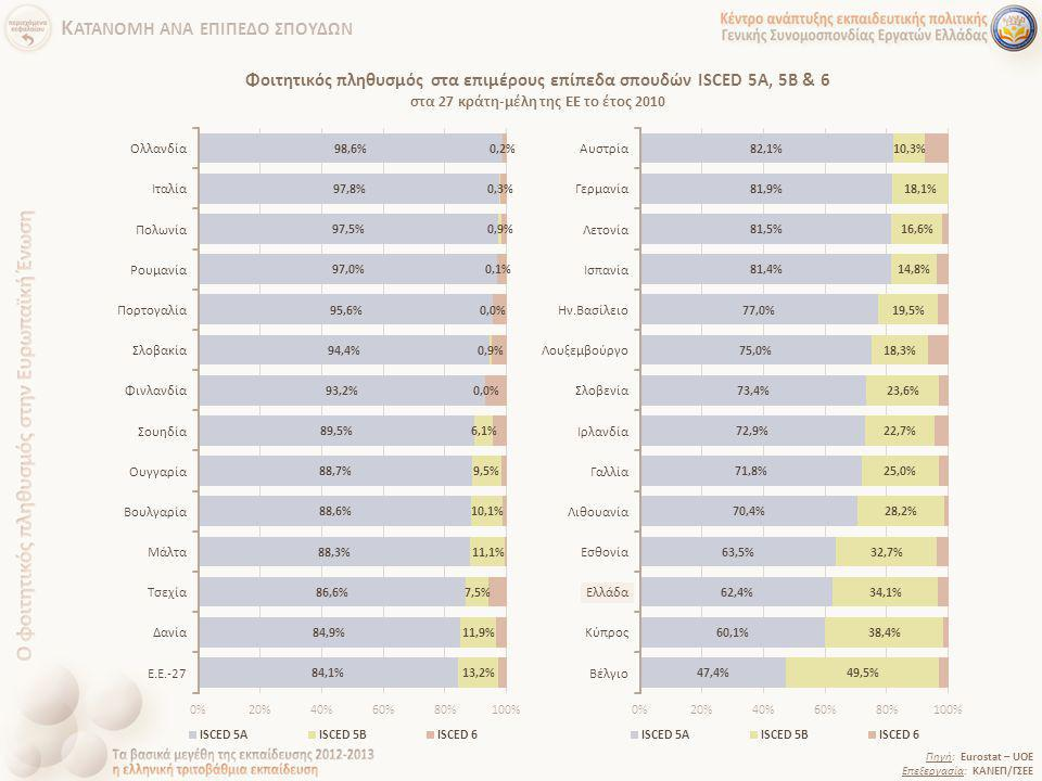 Φοιτητικός πληθυσμός στα επιμέρους επίπεδα σπουδών ISCED 5A, 5B & 6 στα 27 κράτη-μέλη της ΕΕ το έτος 2010 Πηγή: Eurostat – UOE Επεξεργασία: ΚΑΝΕΠ/ΓΣΕΕ
