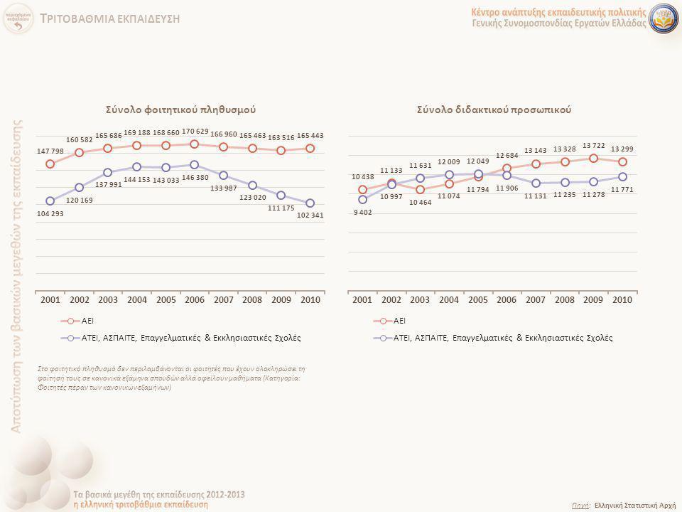 Πηγή: Ελληνική Στατιστική Αρχή Στο φοιτητικό πληθυσμό δεν περιλαμβάνονται οι φοιτητές που έχουν ολοκληρώσει τη φοίτησή τους σε κανονικά εξάμηνα σπουδώ