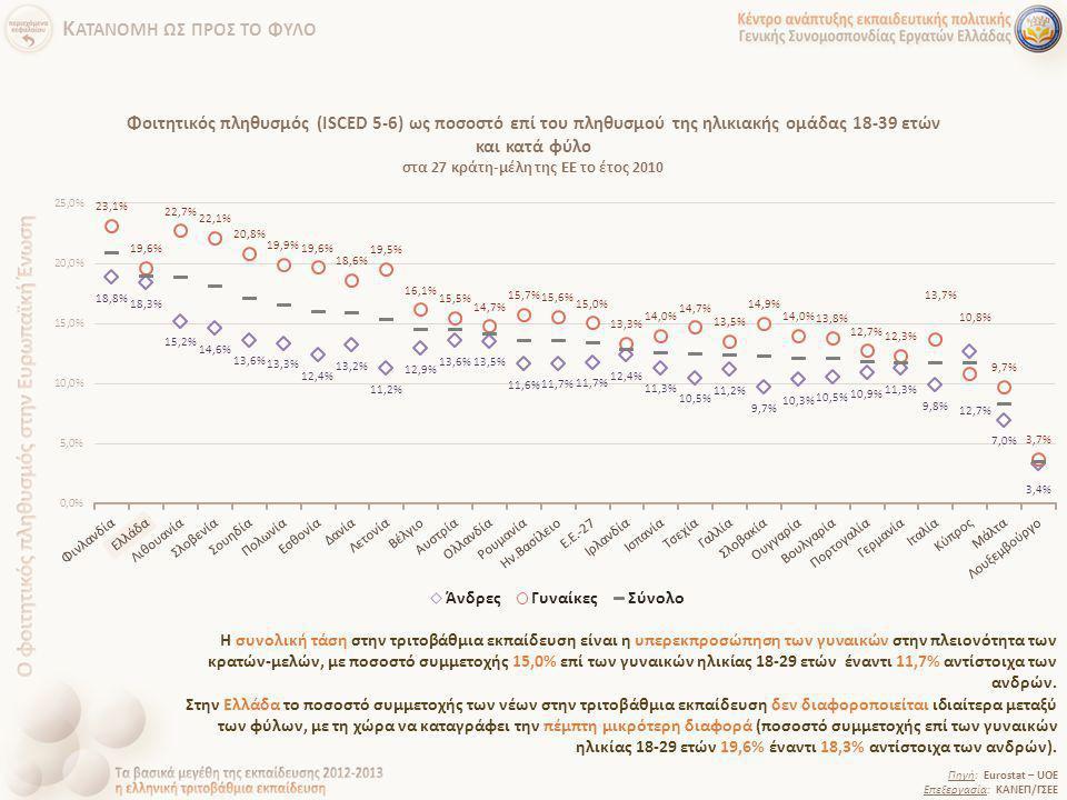 Φοιτητικός πληθυσμός (ISCED 5-6) ως ποσοστό επί του πληθυσμού της ηλικιακής ομάδας 18-39 ετών και κατά φύλο στα 27 κράτη-μέλη της ΕΕ το έτος 2010 Πηγή