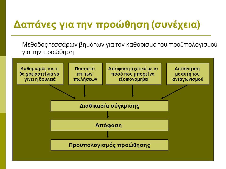 Δαπάνες για την προώθηση (συνέχεια) Μέθοδος τεσσάρων βημάτων για τον καθορισμό του προϋπολογισμού για την προώθηση Καθορισμός του τι θα χρειαστεί για
