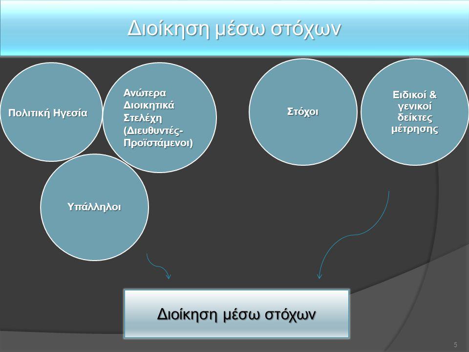 Διοίκηση μέσω στόχων Ειδικοί & γενικοί δείκτες μέτρησης 5 Πολιτική Ηγεσία Ανώτερα Διοικητικά Στελέχη (Διευθυντές- Προϊστάμενοι) Υπάλληλοι Στόχοι Διοίκ