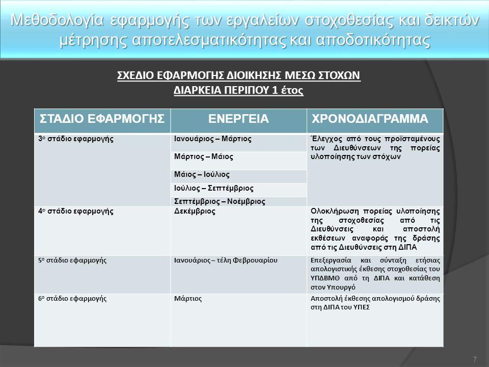Μεθοδολογία εφαρμογής των εργαλείων στοχοθεσίας και δεικτών μέτρησης αποτελεσματικότητας και αποδοτικότητας ΣΤΑΔΙΟ ΕΦΑΡΜΟΓΗΣΕΝΕΡΓΕΙΑΧΡΟΝΟΔΙΑΓΡΑΜΜΑ 3 ο