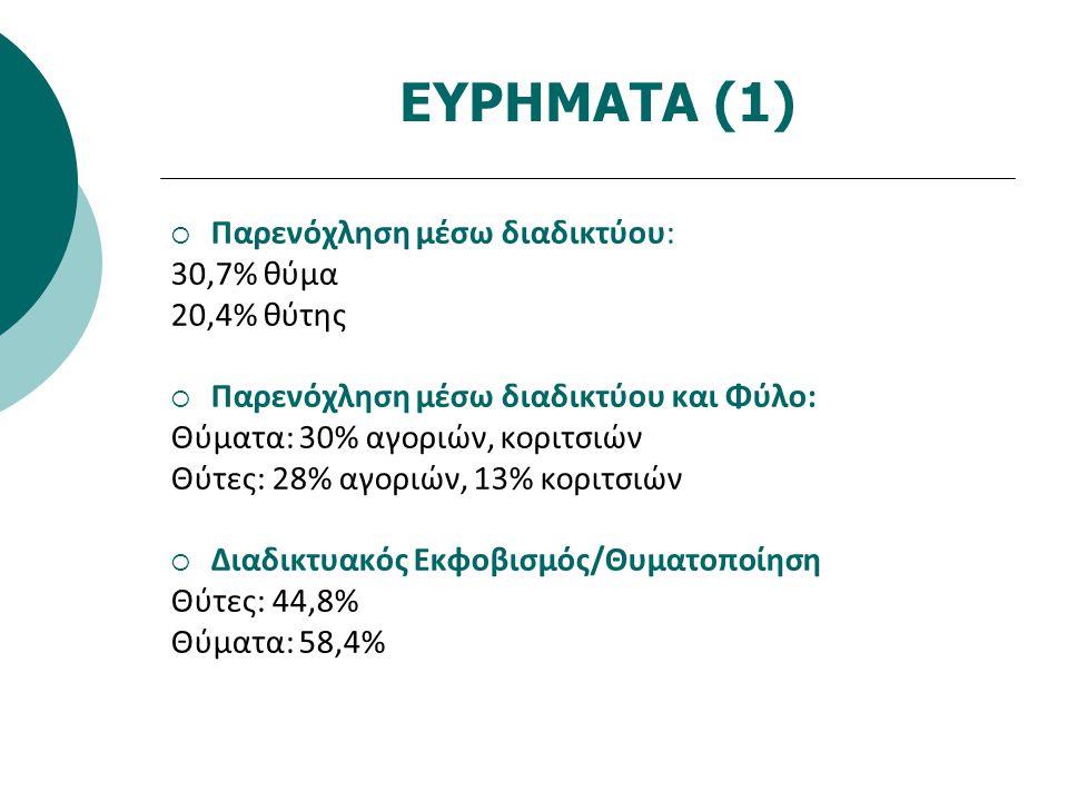 ΕΥΡΗΜΑΤΑ (2)  Στατιστική Πρόβλεψη συμπεριφορών διαδικτυακού εκφοβισμού Λογαριθμική Ανάλυση Παλινδρόμησης Ανεξάρτητες μεταβλητές: Α.