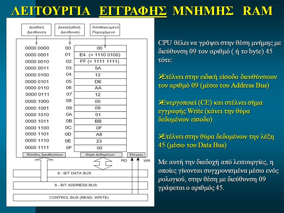 ΛΕΙΤΟΥΡΓΙΑ ΕΓΓΡΑΦΗΣ ΜΝΗΜΗΣ RAM CPU θέλει να γράψει στην θέση μνήμης με διεύθυνση 09 τον αριθμό ( ή το byte) 45 τότε:  Στέλνει στην ειδική είσοδο διευθύνσεων τον αριθμό 09 (μέσω του Address Bus)  Ενεργοποιεί (CE) και στέλνει σήμα εγγραφής Write (κάνει την θύρα δεδομένων είσοδο)  Στέλνει στην θύρα δεδομένων την λέξη 45 (μέσω του Data Bus) Με αυτή την διαδοχή από λειτουργίες, η οποίες γίνονται συγχρονισμένα μέσω ενός ρολογιού, στην θέση με διεύθυνση 09 γράφεται ο αριθμός 45.