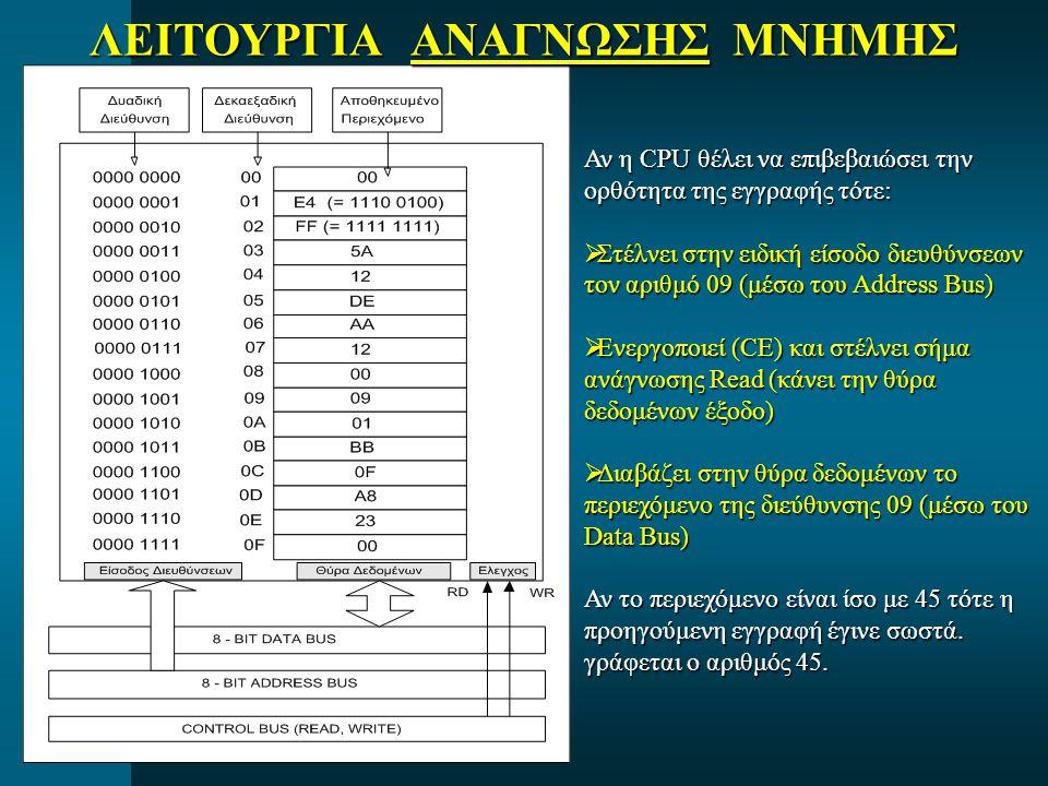 ΛΕΙΤΟΥΡΓΙΑ ΑΝΑΓΝΩΣΗΣ ΜΝΗΜΗΣ Αν η CPU θέλει να επιβεβαιώσει την ορθότητα της εγγραφής τότε:  Στέλνει στην ειδική είσοδο διευθύνσεων τον αριθμό 09 (μέσω του Address Bus)  Ενεργοποιεί (CE) και στέλνει σήμα ανάγνωσης Read (κάνει την θύρα δεδομένων έξοδο)  Διαβάζει στην θύρα δεδομένων το περιεχόμενο της διεύθυνσης 09 (μέσω του Data Bus) Αν το περιεχόμενο είναι ίσο με 45 τότε η προηγούμενη εγγραφή έγινε σωστά.